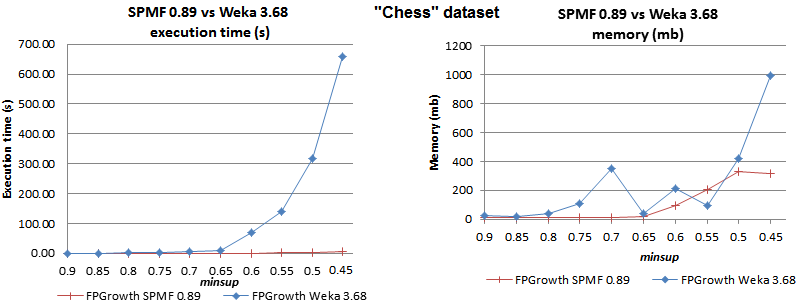 fpgrowth chess spmf vs weka
