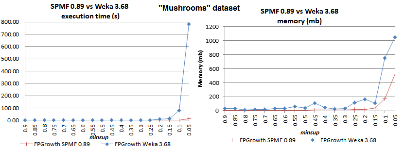 fpgrowth mushrooms spmf vs weka